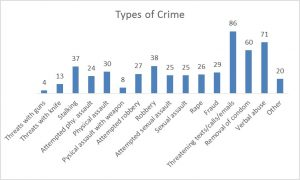 Types of crime against sex workers beyond the gaze
